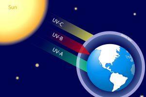 UV-C-Strahlung wird von der Atmosphäre abgefangen